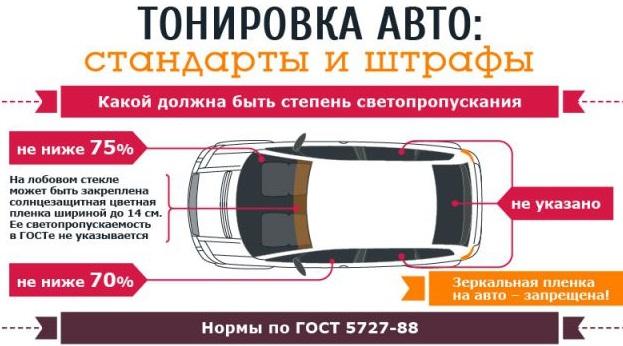 тонировка стекол авто по ГОСТу